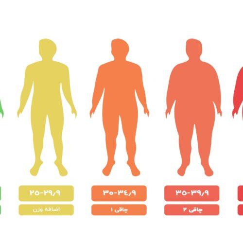 چاقی و اضافه وزن چیست آن را چگونه مدیریت نمائیم